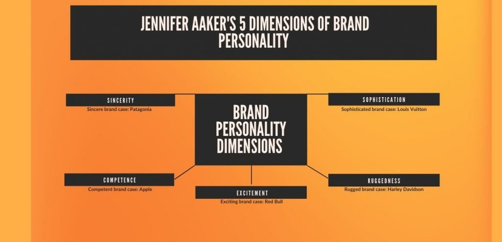Infographic of the 5 brand personality dimensions